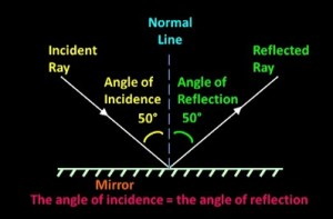 Angle_of_Incidence_equals_Angle_of_Reflection