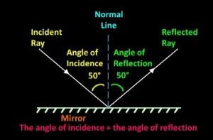 Angle_of_Incidence_equals_Angle_of_Reflection