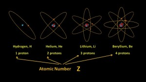 Atomic_number_Z