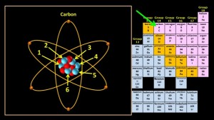 Carbon_atomic_number_6