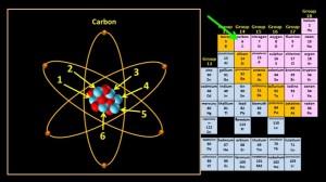 Carbon_atomic_number_6