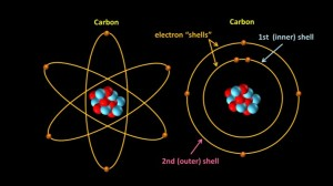 Carbon_electron_shells