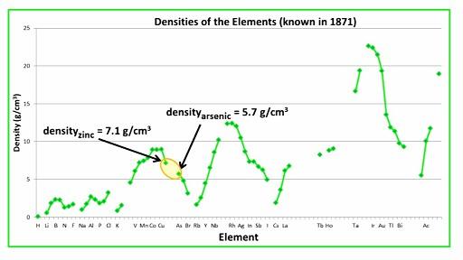 Density_of_Elements_known_to_Mendeleev