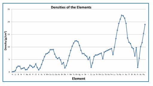 Density_of_all_Elements