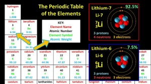 Isotopes_of_Lithium_Atomic_Weight