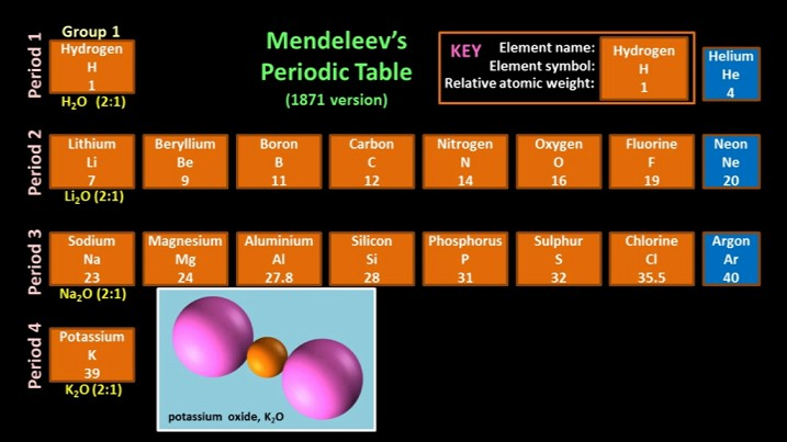 Shedding Light On Atoms Episode 4 The Periodic Table Liacos