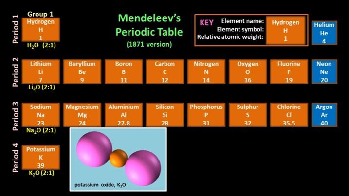 MendeleevGroup1