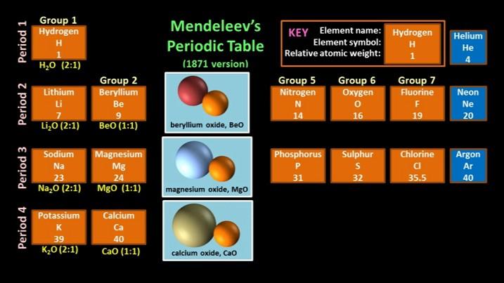 MendeleevGroup2