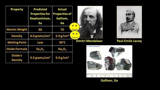 Mendeleev_Gallium