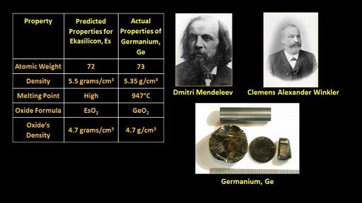 Mendeleev_Germanium