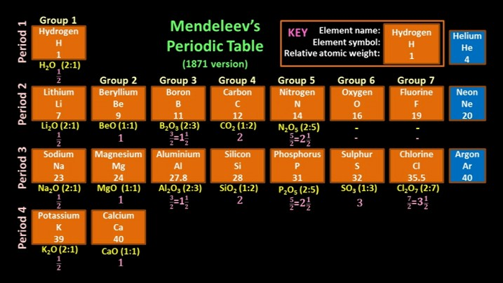 Mendeleev_Oxide_Patterns
