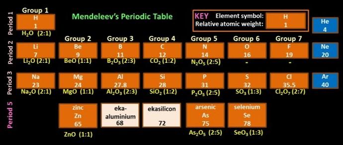 Mendeleev_Predicts_Elements