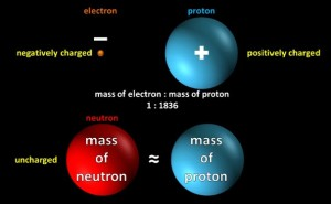 Most_of_atomic_mass_is_in_nucleus