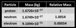 PNEs_relative_masses