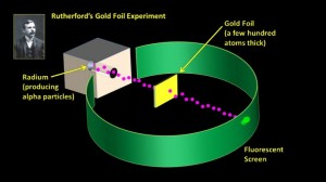 Rutherford_Gold-Foil_Experiment