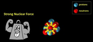 Strong_nuclear_force