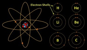 Electron-Shells-first-six-elements