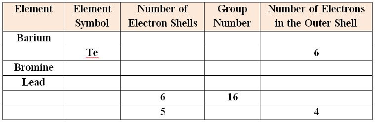 Electron-Shells_practice