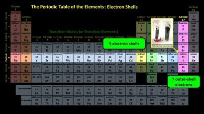 Iodine_in_Periodic_Table