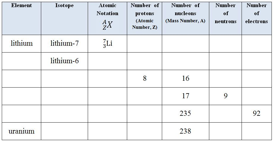 Isotopes_Table