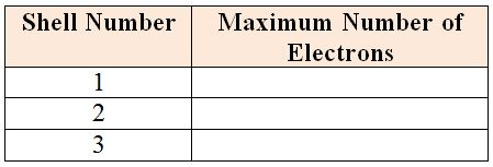 Max_number_of_electrons_in_1st_3_shells