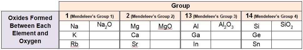 Mendeleev_Oxide_Table