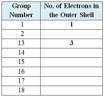 Outer-shell_electrons_table