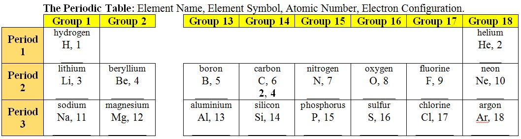 Shedding Light on Atoms Episode 6 Electron Shells LIACOS – Electron Configuration Worksheet and Lots More Answers