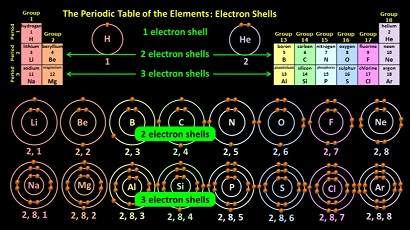 Periods_1-3_Electron_Shells