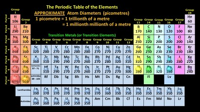 Relative_sizes_of_Atoms_in_Periodic_Table