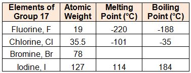 Select_Group-17_melting_and_boiling_points
