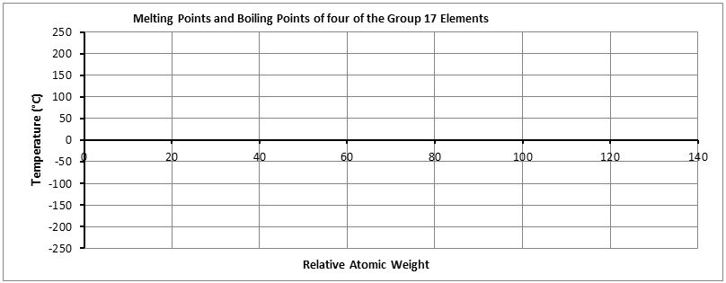 Select_Group-17_melting_and_boiling_points_graph