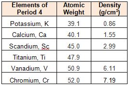 Select_Period_4_element_densities
