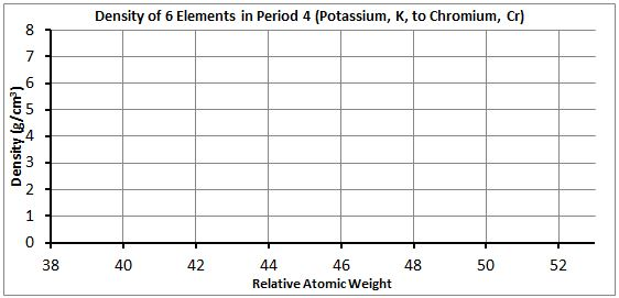 Select_Period_4_element_density_graph