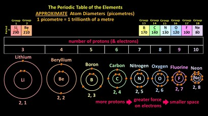 Size_of_Atoms_in_Period_2