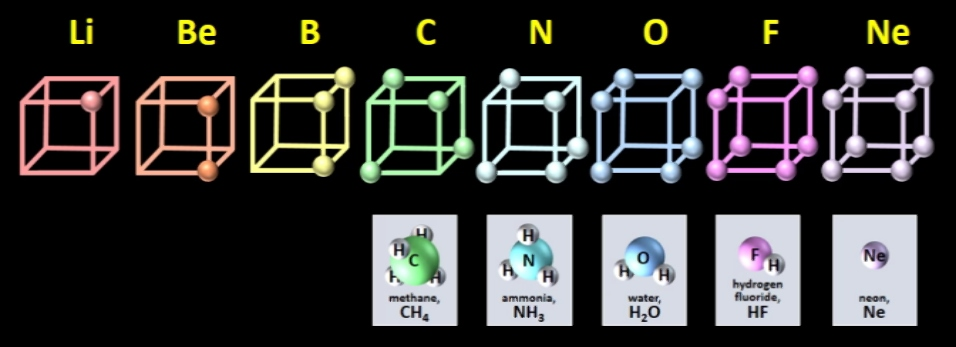Gilbert_Lewis_cubical_atoms