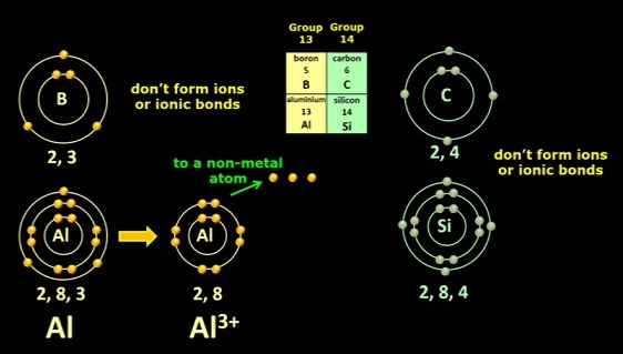 Group13_ion_formation
