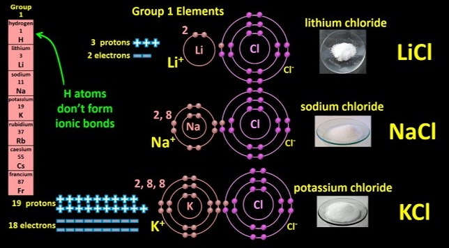 Group1_ion_formation