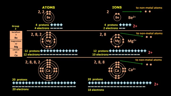 Group2_ion_formation