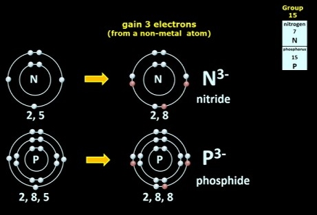 Group_15_ion_formation