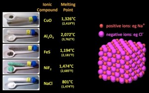 Ionic_compounds_melting_points