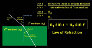 Law_of_Refraction