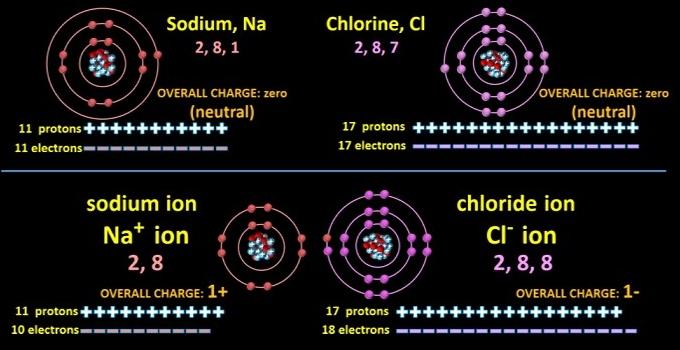 NaCl_electron_transfer