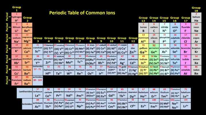 Periodic table with polyatomic ions olivero periodic table charges polyatomic ions images periodic urtaz