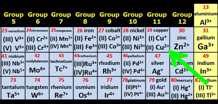 Periodic_Table_of_Ions_Close_Up_on_Cu+_and_Cu2+