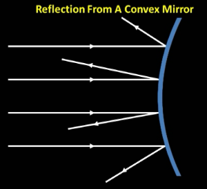Reflection_of_parallel_light_rays_from_convex_mirror