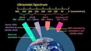 UV_Spectrum_and_transmission_through_atmosphere