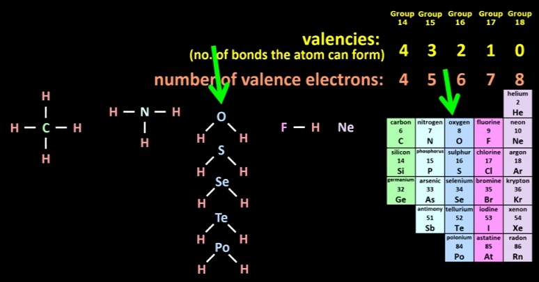 Valence_electrons_and_valencies