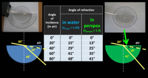 angles_of_refraction_in_glass_and_in_water