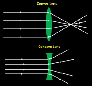 concave_and_convex_lenses_animation